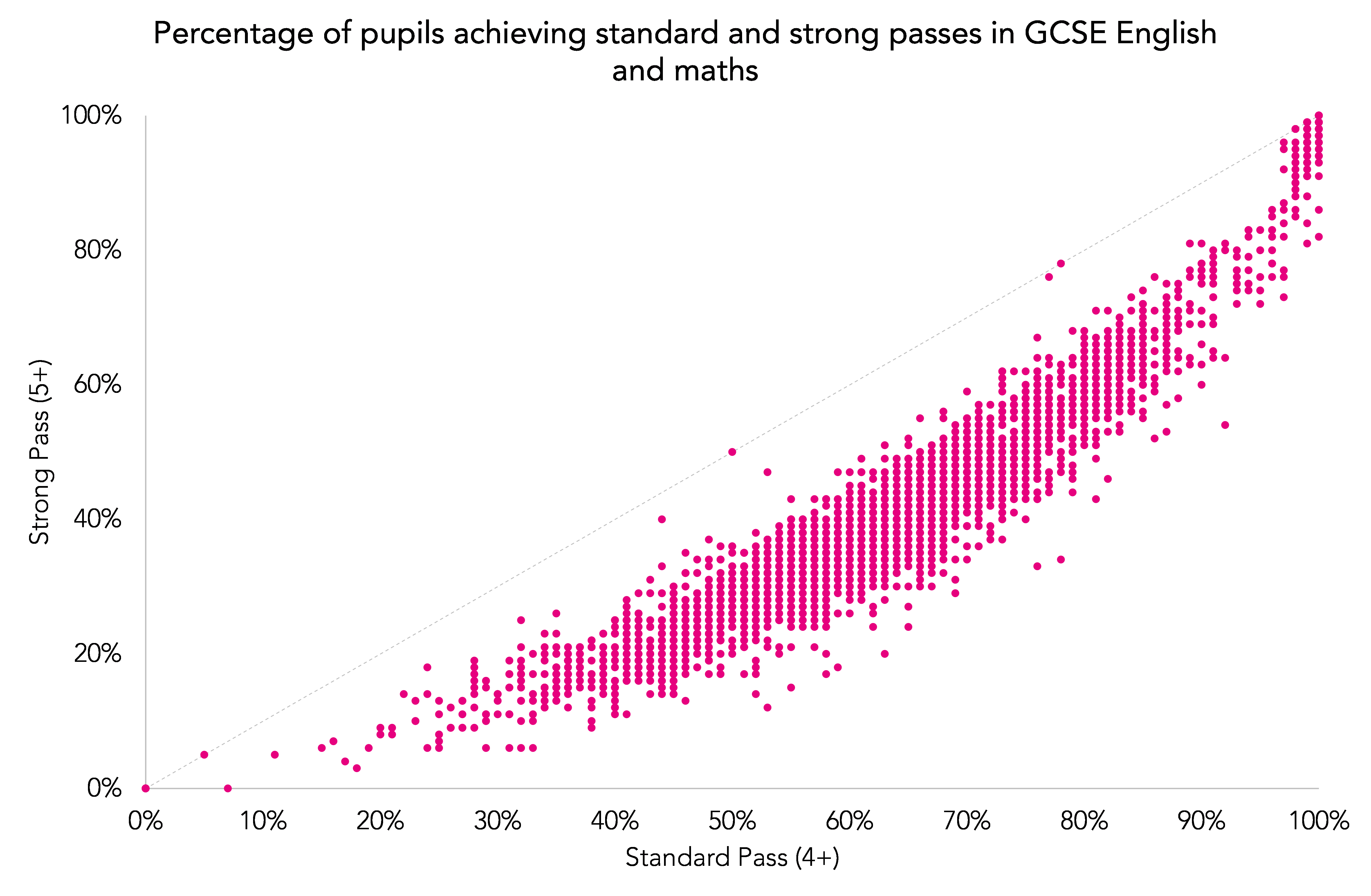 Standards Grades And Tests Are Wildly >> Provisional Ks4 Data 2017 Comparing Strong And Standard Gcse Pass