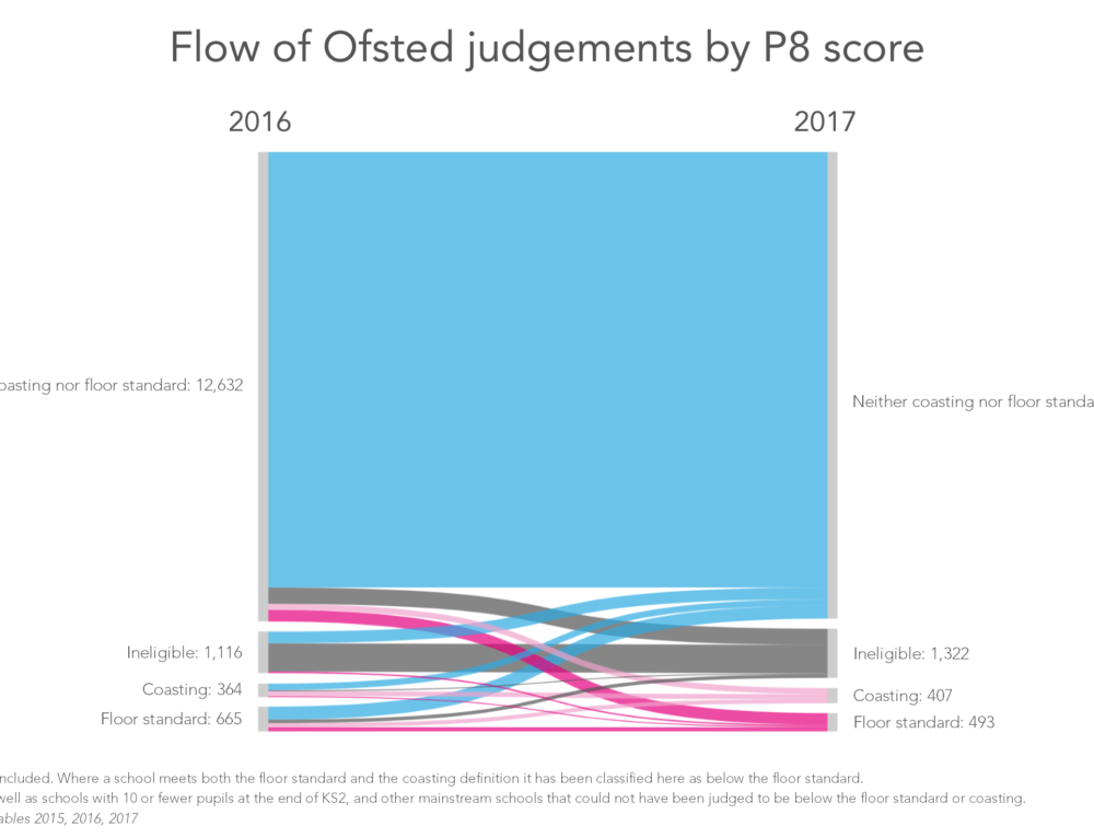 KS2 performance tables 2017: Ofsted ratings and floor standards
