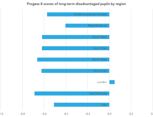 Long-term disadvantage, part four: Our friends in the north
