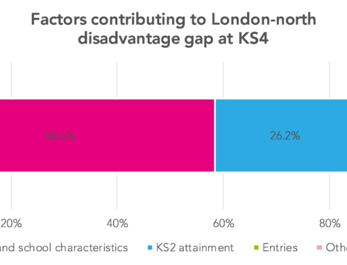 Long-term disadvantage, part five: What explains the gap between London and the north?