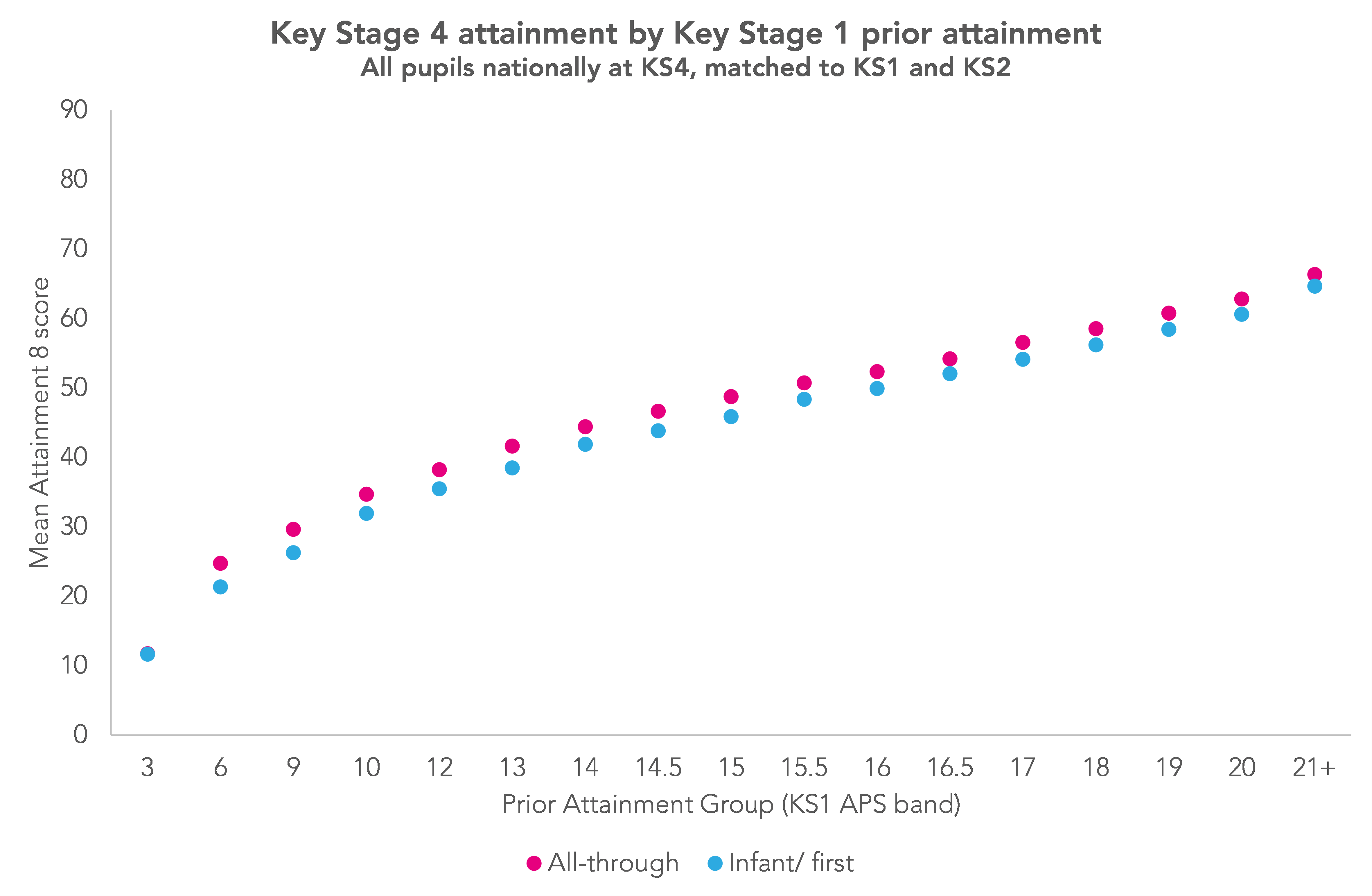 Why do pupils who went to infant and first schools appear to underperform at Key Stage 4?