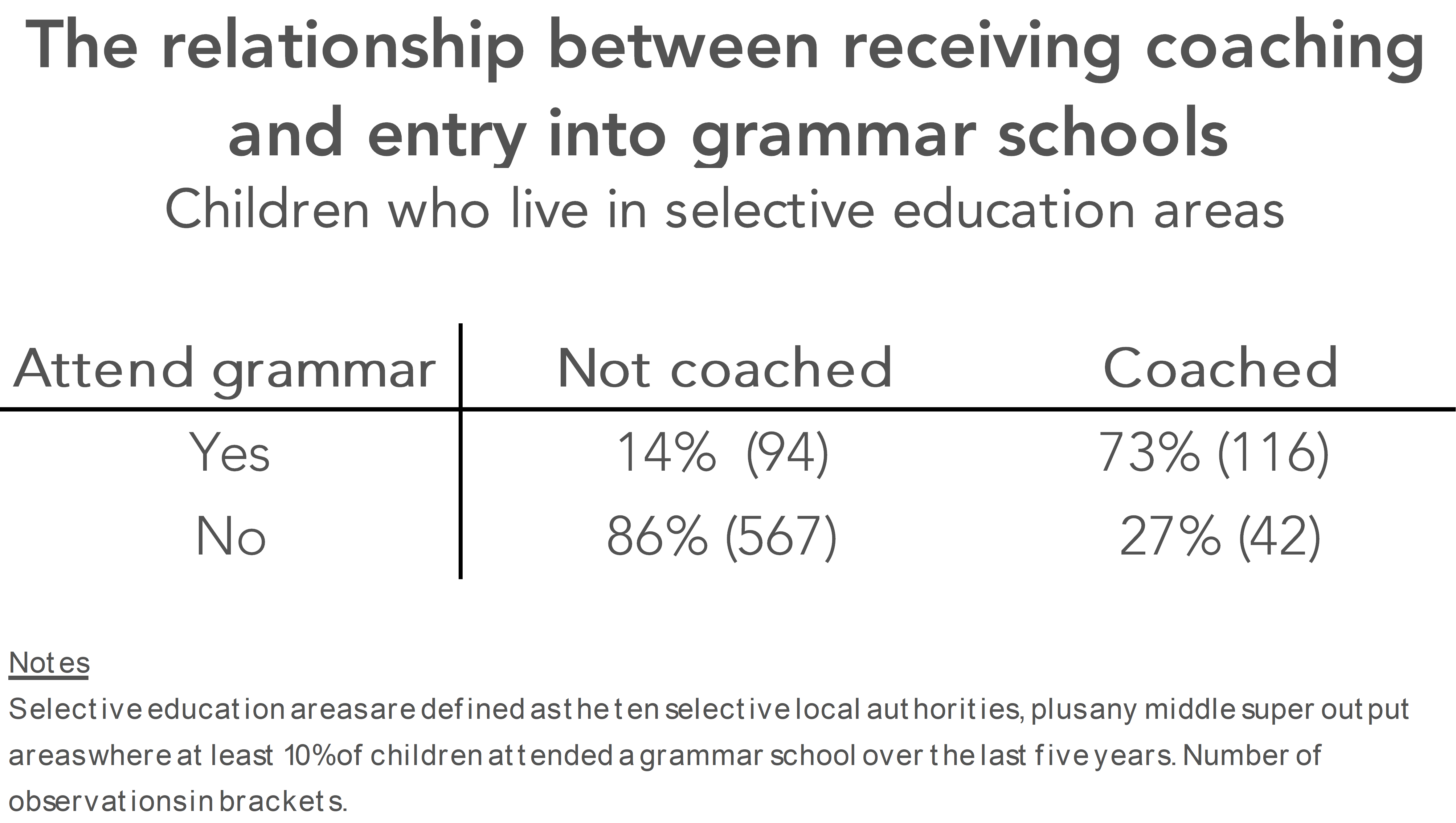 How much does private tutoring matter for grammar school admissions?