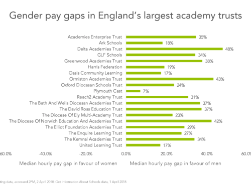 The gender pay gap in academy trusts