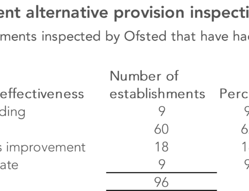 What we've learnt about the independent alternative provision sector