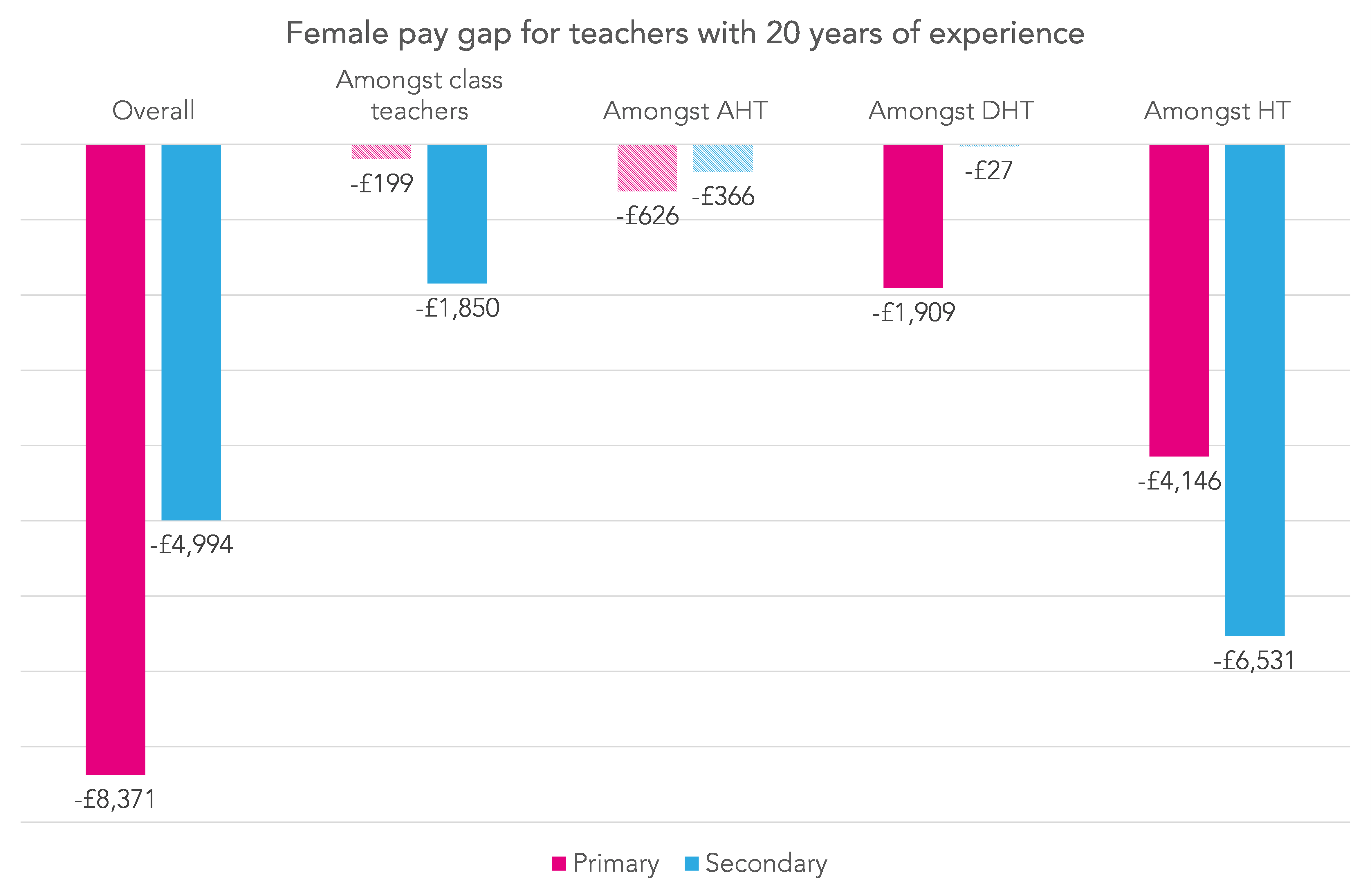 Four reasons why female teachers are paid less than men