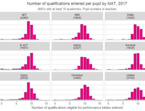 How do qualification entry rates differ between schools and multi-academy trusts?
