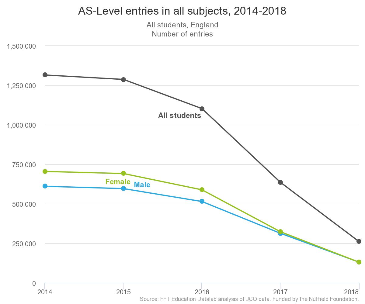 A-Level results 2018: Who is still entering AS-Levels in England?
