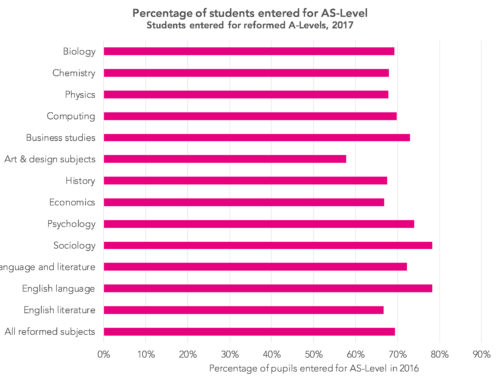 A-Level results 2018: Does taking AS-Levels lead to improved A-Level grades?