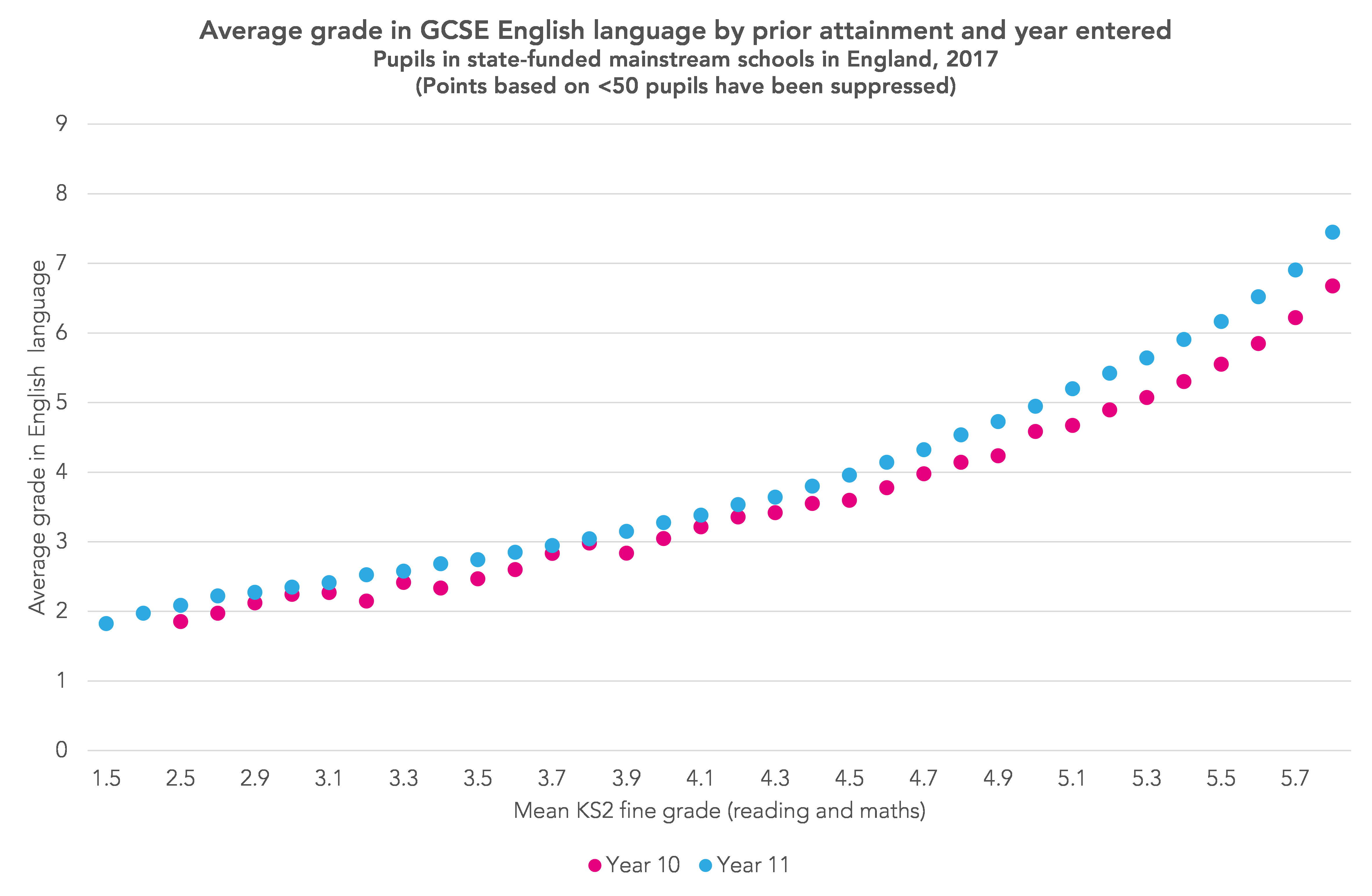 GCSE results 2018: How widespread is early entry in English language