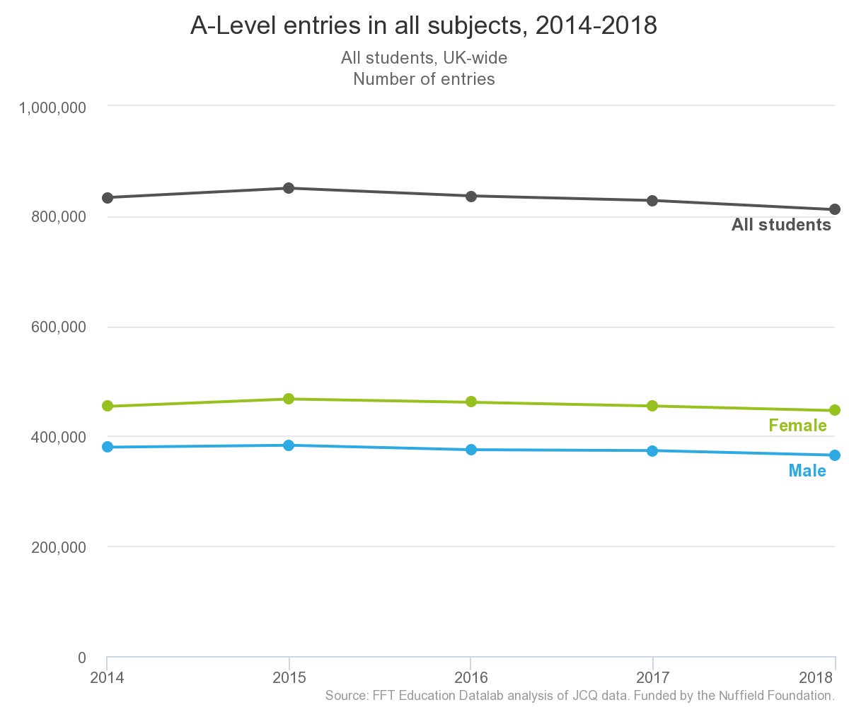 A-Level results 2018: The main trends in A-Level and AS-Level entries and grades