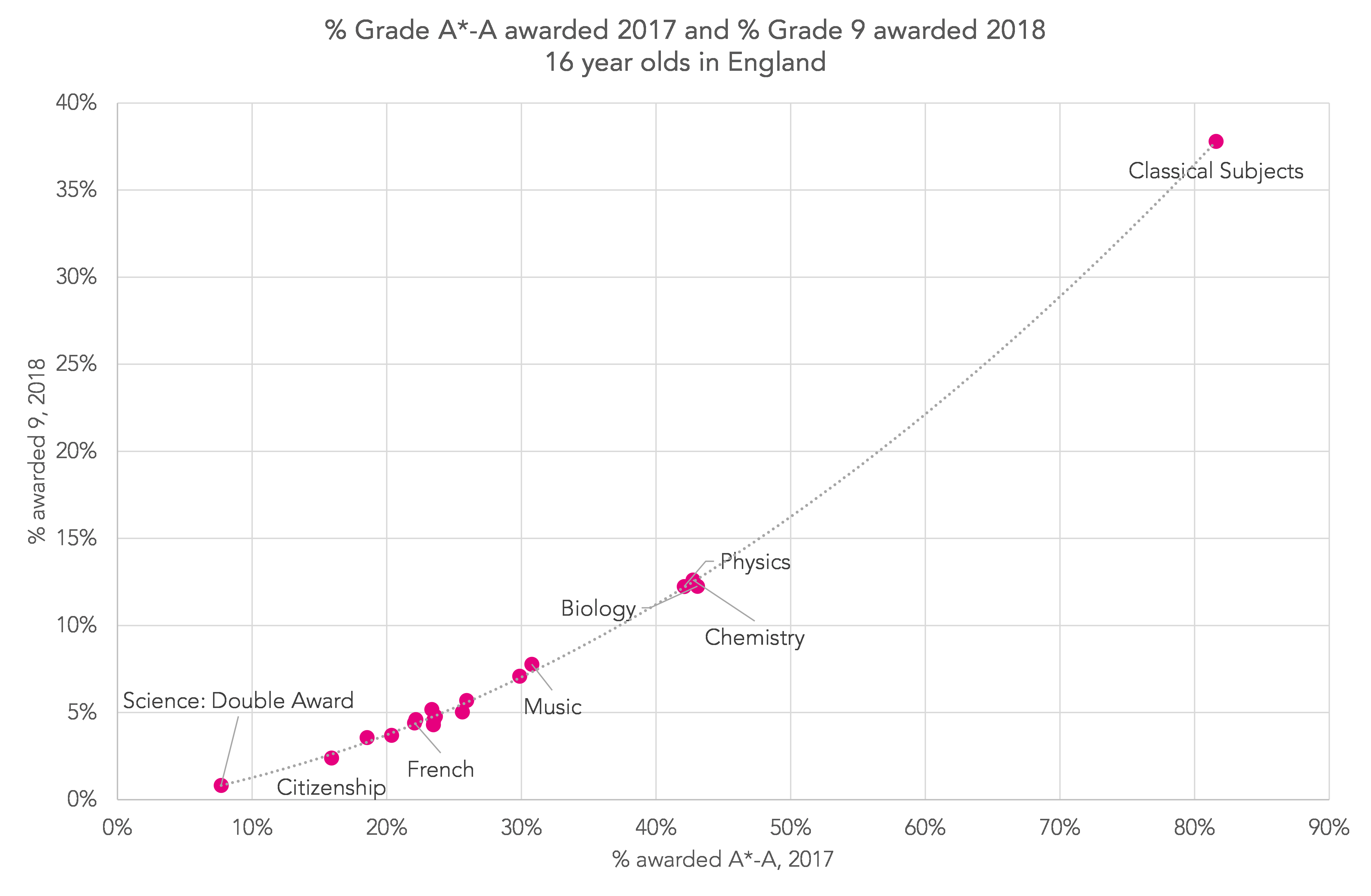 GCSE results 2018: How many grade 9s were awarded in the