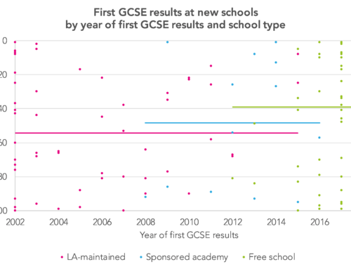 Newly opened schools don't tend to have particularly great exam results