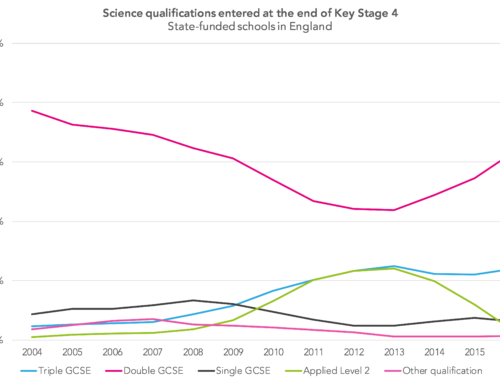 Long-term outcomes: How did life turn out for pupils who took applied science qualifications at Key Stage 4?