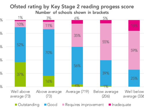 How do Ofsted ratings relate to Key Stage 2 progress scores?