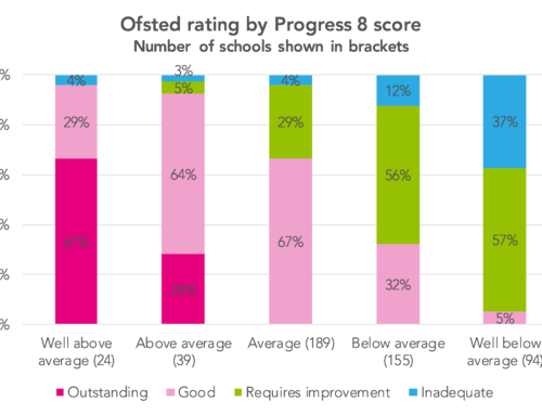 How did Ofsted ratings relate to Progress 8 scores in 2017/18?