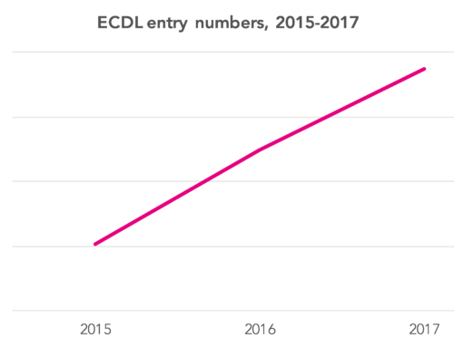 Some MATs look to have been hit hard by the withdrawal of ECDL