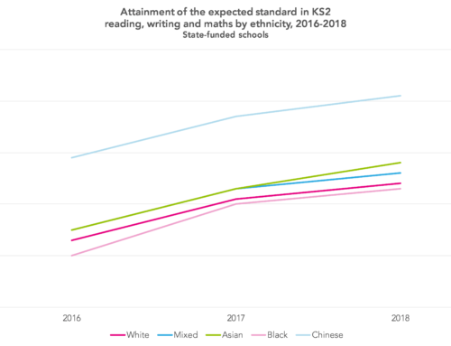 KS2 performance tables 2018: The disadvantage gap, attainment by ethnicity and the impact of capping extreme progress scores