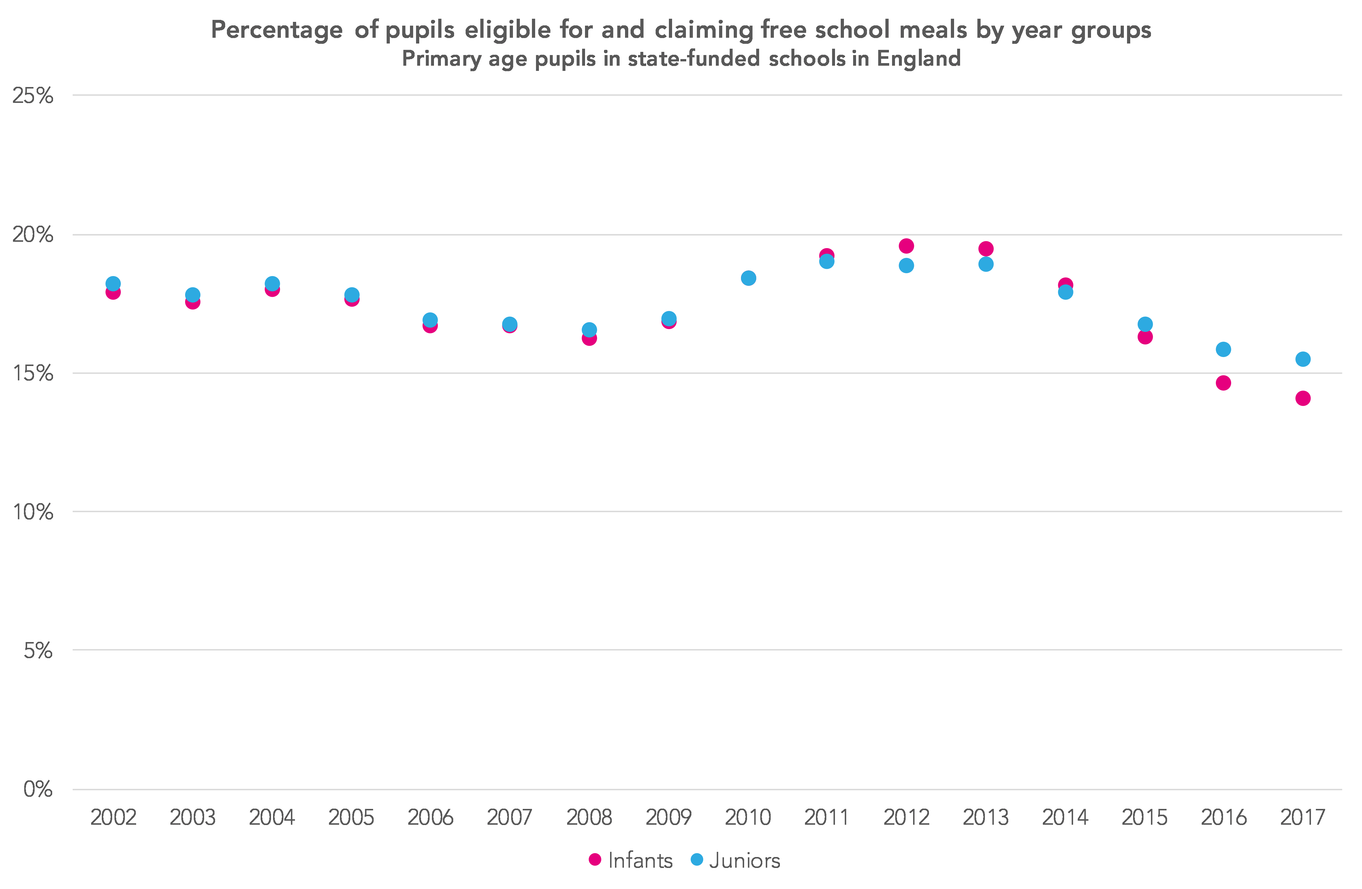 How much Pupil Premium funding are primary schools missing out on