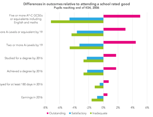 Long term outcomes: Does school quality matter?