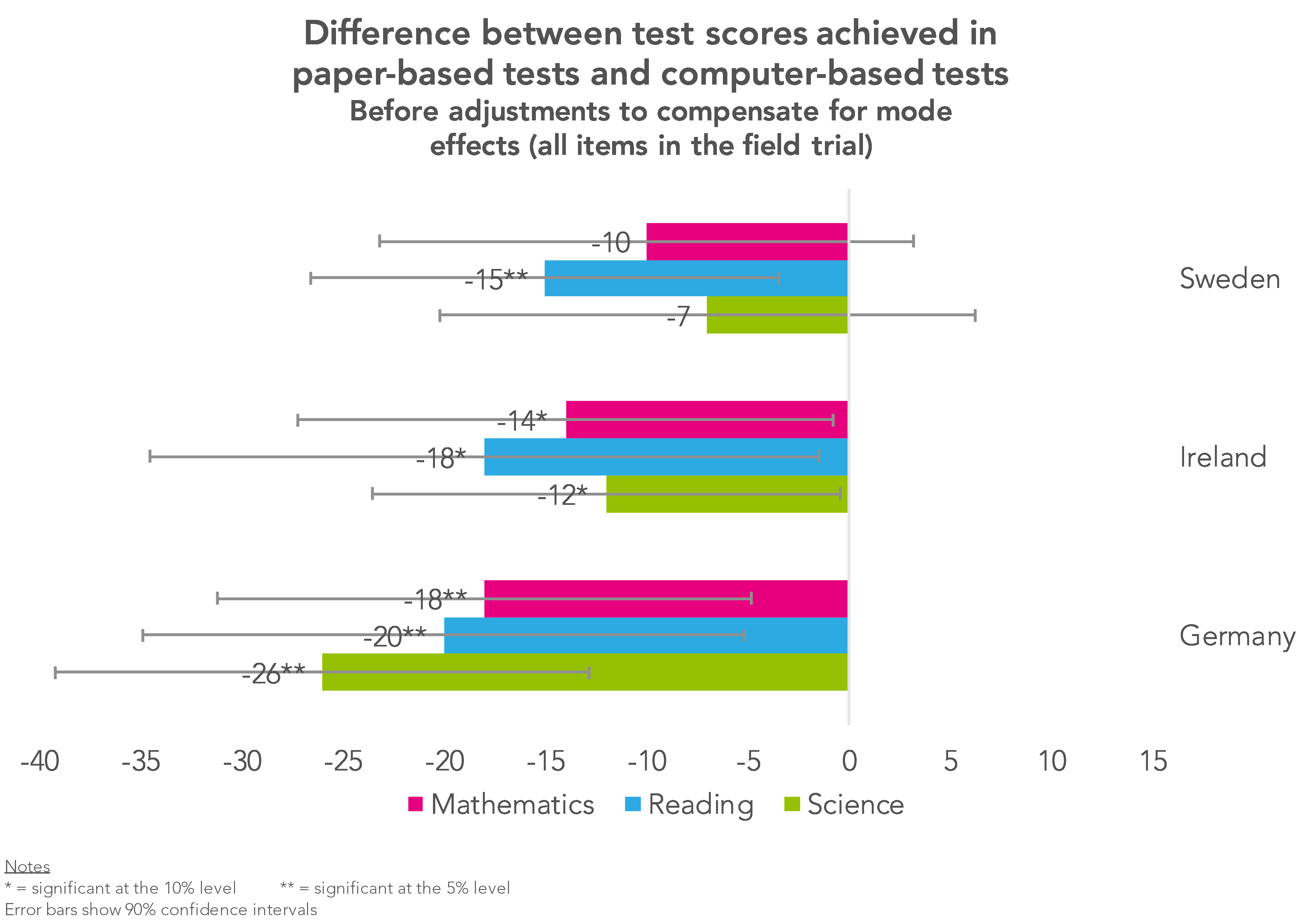 Is PISA still a fair basis for comparison? Some serious questions have emerged