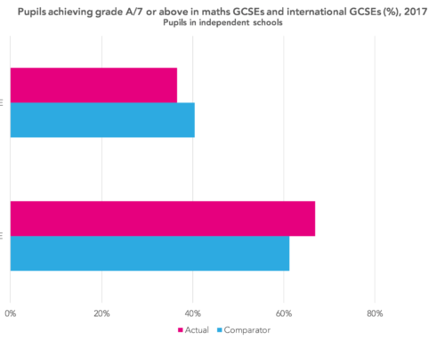 More on the comparability of international GCSEs and GCSEs