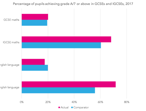 Are IGCSEs easier than GCSEs?