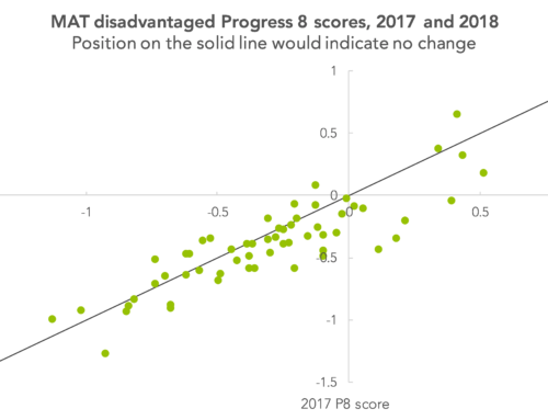 Secondary MAT league tables 2018: A first look at year-on-year performance