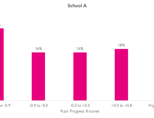 Looking within, part 1: How much difference does within-school variation make?