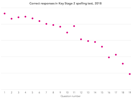 How reliable are Key Stage 2 tests?