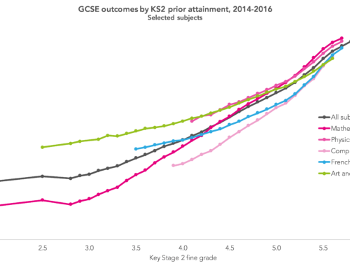 Looking within, part 2: How much variation in KS4 value added scores is explained by differences between individual subjects?
