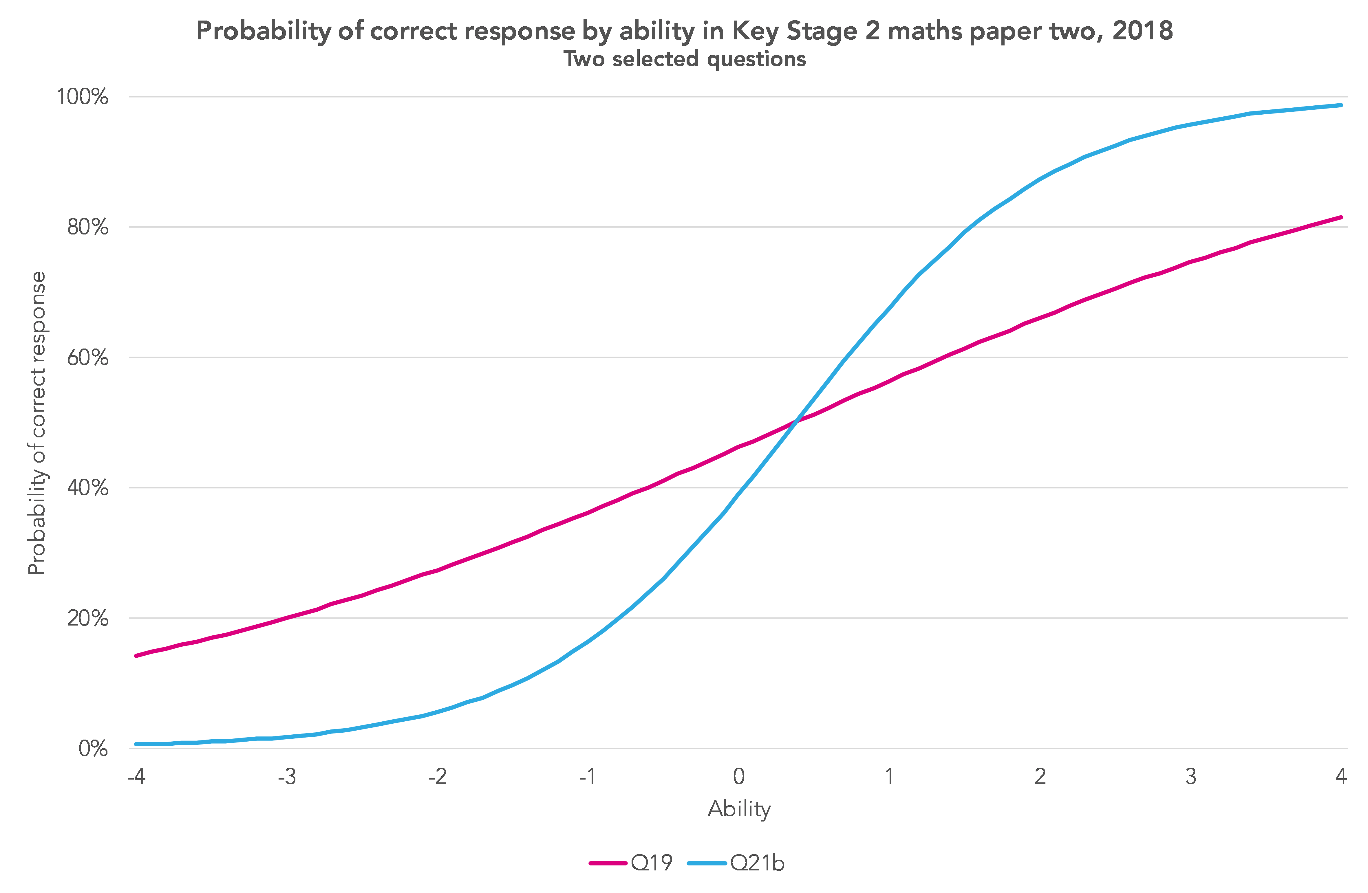How reliable are Key Stage 2 tests? - FFT Education Datalab