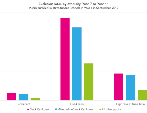 When it comes to exclusion, the odds are stacked against black Caribbean pupils
