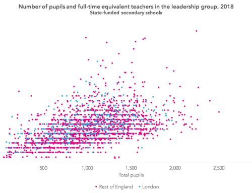 How many leaders does a secondary school need?