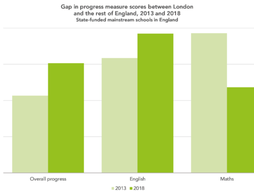 Looking at the London effect five years on: part one