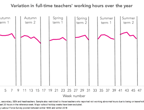 7 key findings about teachers' working hours