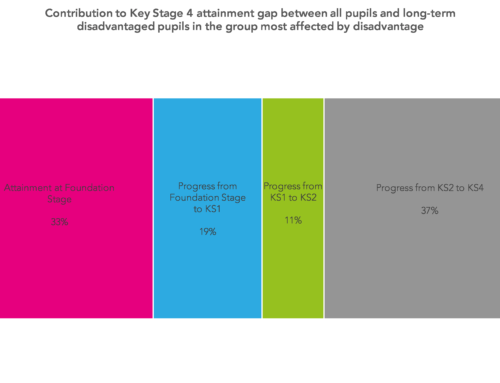 How attainment gaps emerge from Foundation Stage to Key Stage 4, part one