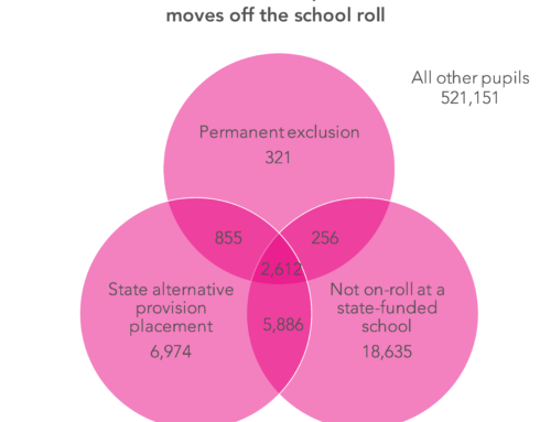 The link between exclusions, alternative provision and off-rolling