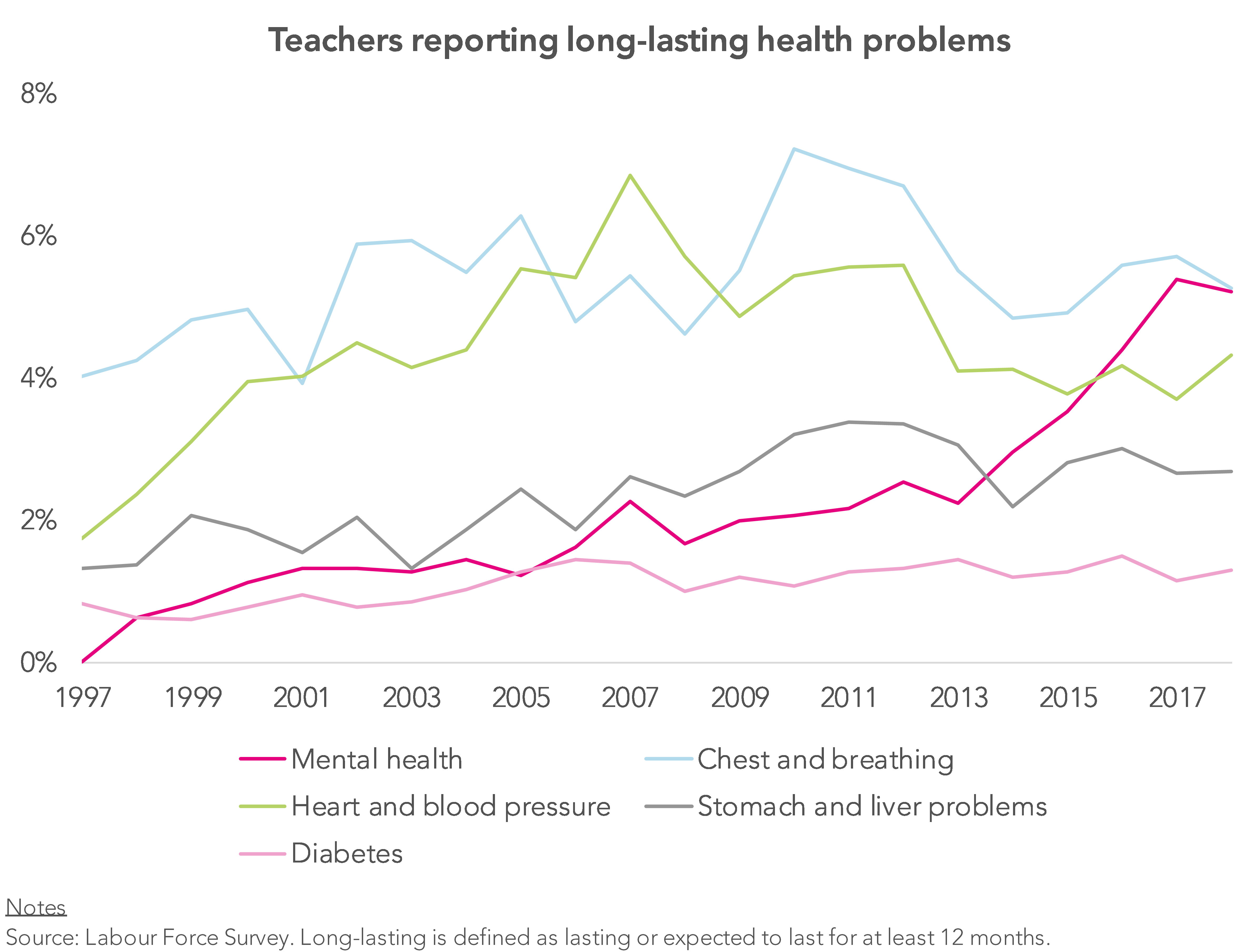 Are mental health problems among teachers on the rise? - FFT Education  Datalab