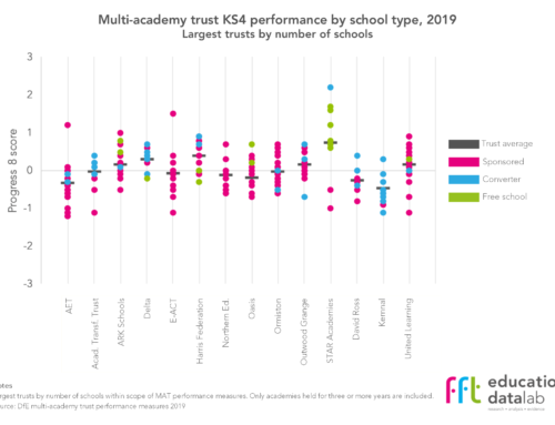 Secondary MAT league tables 2019: We need to talk about context