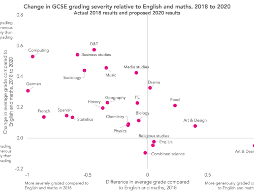 GCSE results 2020: The relative severity of proposed grades