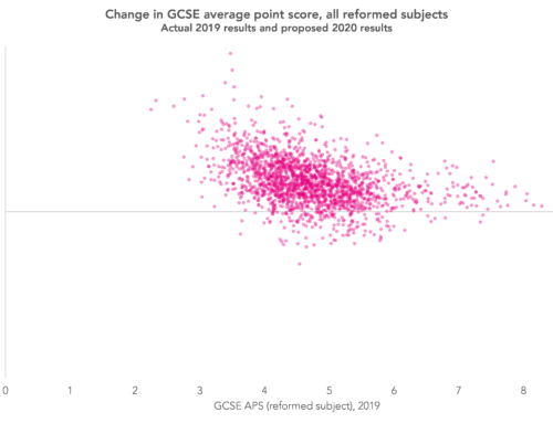 GCSE results 2020: Optimistic grades and school type